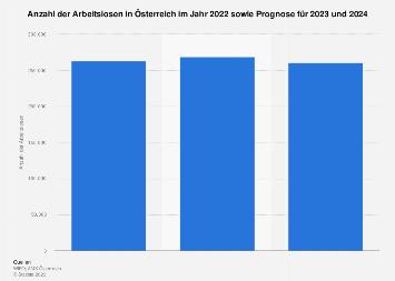 Prognose zur Arbeitslosenzahl in Österreich bis 2019