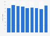 Marketing spending of Unilever 2014-2018