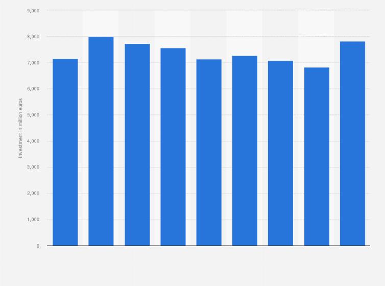 Unilever marketing spend 2014-2018 | Statista