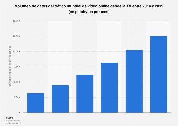 Tráfico mundial de vídeo online desde la TV 2014-2019