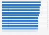 Ranking de países según el Índice de Conectividad (NRI) 2015