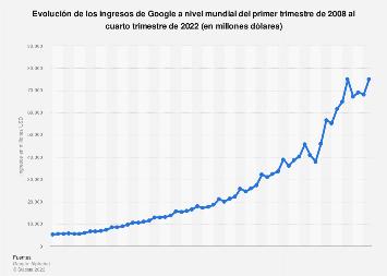 Ingresos mundiales por trimestre de Google 2008-2018