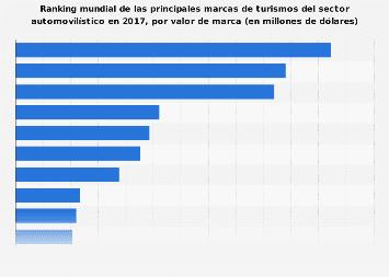 Ranking de marcas de automóviles con mayor valor económico 2017