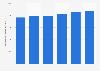 Consumo mundial de cobre 2010-2015