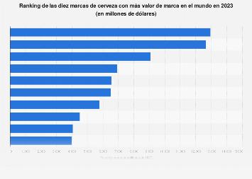 Valor de marca de las marcas cerveceras más importantes en el mundo 2016