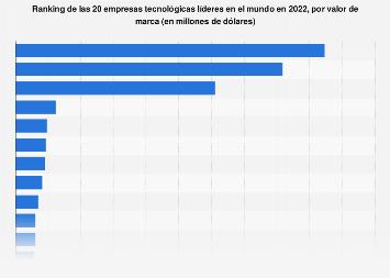 Ranking de las 20 empresas tecnológicas con mayor valor de marca mundial en 2019