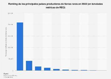 Países líderes en la producción de tierras raras 2013-2018