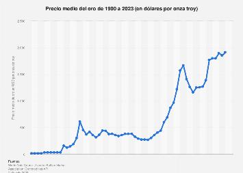 Precio medio del oro por onza troy 1990-2018