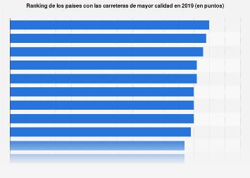 Países con las carreteras de mejor calidad 2018