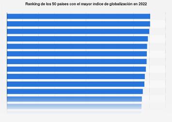 Los primeros 50 países según su índice de globalización en 2016