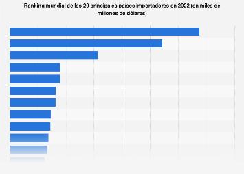 Ranking de países importadores en 2014