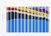 Cuota de mercado mensual de los sistemas operativos para ordenador 2012-2015