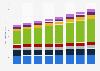 Consumo global de energía 2010-2050