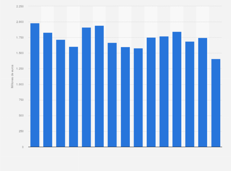 40ab23aecc24 Reebok: volumen neto de ventas a nivel mundial 2006-2018   Statista