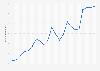 Gasto trimestral en comercio electrónico móvil en EE. UU. 2010-2015