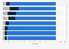 Distribución del gasto en comercio digital  en EE. UU. 2014, por plataforma