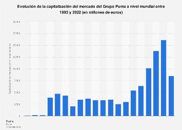 Capitalización del mercado del Grupo Puma a nivel mundial 2018