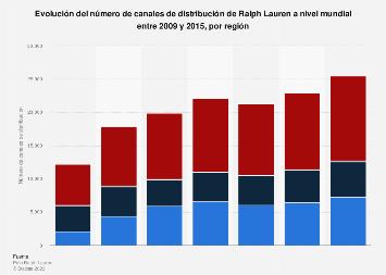 Número de canales de distribución por región de Ralph Lauren a nivel mundial 2015