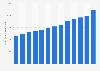 Ingresos de productos TIC a nivel mundial 2005-2019