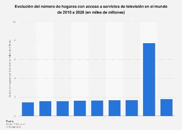 Número de hogares con servicios de televisión a nivel mundial 2015-2023