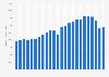 Volumen mundial de producción de turismos 1998-2018