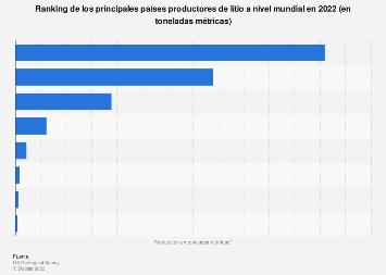 Países líderes en la producción de litio a nivel mundial 2018