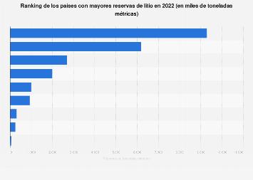 Reservas mundiales de litio por países 2017