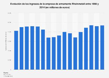 Ingresos de la empresa de armamento Rheinmetall 1998-2014