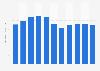Volumen de ventas del Grupo Nestlé en el mundo 2005-2015