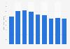 Número global de envíos de ordenadores (de sobremesa/portátiles) 2009-2019
