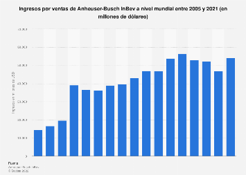 Volumen mundial de ingresos de Anheuser-Busch InBev 2005-2014