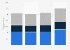 Volumen mundial de ingresos del Grupo Unilever por segmento de productos en 2014-2015