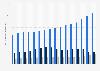 Ventas netas de Walmart por división a nivel mundial 2008-2019
