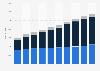 Número de tiendas Walmart en el mundo 2006-2015, por división
