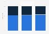 Porcentaje de productos complementarios vendidos en Walgreens en EE. UU. 2013-2015