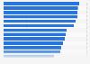 Atractivo del mercado minorista de los países seleccionados 2015