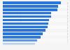Saturación del mercado de países seleccionados en el sector minorista 2015