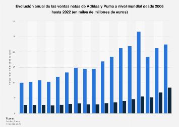 Chispa  chispear Reactor medianoche  Ventas netas de Adidas y Puma a nivel mundial 2006-2018   Statista