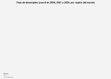 Tasa de desempleo juvenil por región del mundo 2017-2018