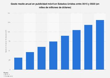 Gasto en publicidad móvil en EE. UU. 2015-2022