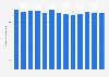 Volume total de dioxyde de carbone émis aux Pays-Bas 2005-2017