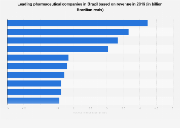 Top Brazilian pharmaceutical companies by revenue in 2018