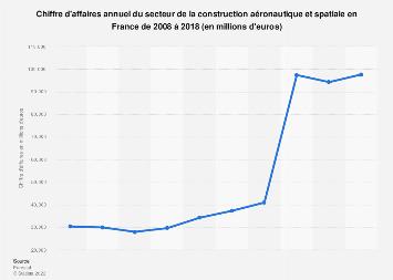 Construction aéronautique et spatiale: chiffre d'affaires en France 2008-2017