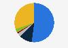 Porcentaje de usuarios de redes sociales por frecuencia España 2018