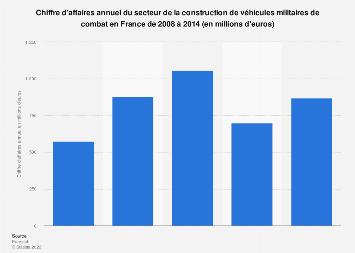 Construction de véhicules de combat: chiffre d'affaires en France 2008-2014