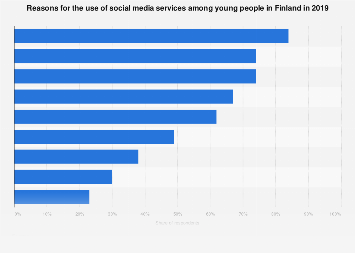 What makes young people use social media services in Finland 2016