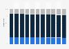 Distribución por edad en los Estados Unidos 2014