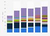Ventas globales de teléfono móvil 2009-2014, por vendedor