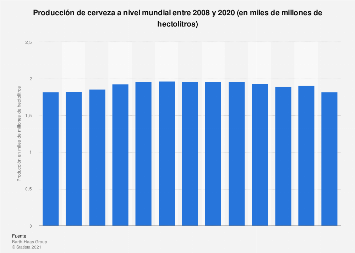 Producción de cerveza a nivel mundial 1998-2014