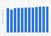 Volumen de producción de papel y cartón a nivel mundial 2006-2016